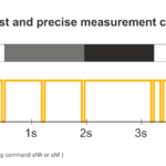 KB026 What are measurement characteristics and what are their advantages?